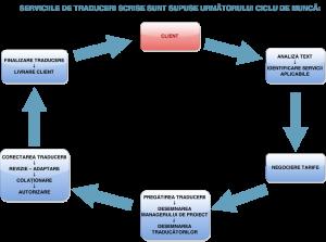 ciclu de munca 1